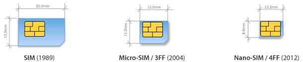 china-blackberry-sim